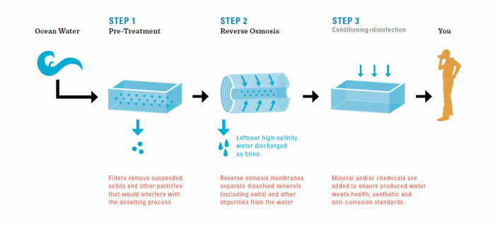 Processus du traitement des eaux