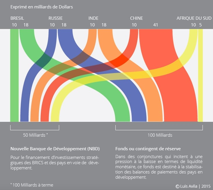 Apports financiers des BRICS