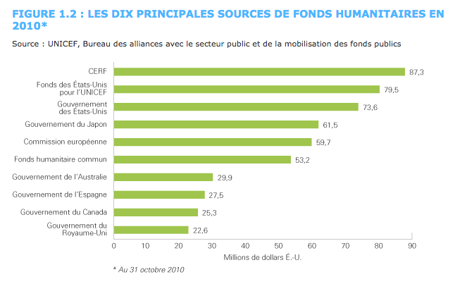 principales sources de fonds humanitaires en 2010  © Capture d'écran unicef.org