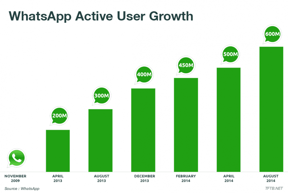 whatsapp-growth-940x630
